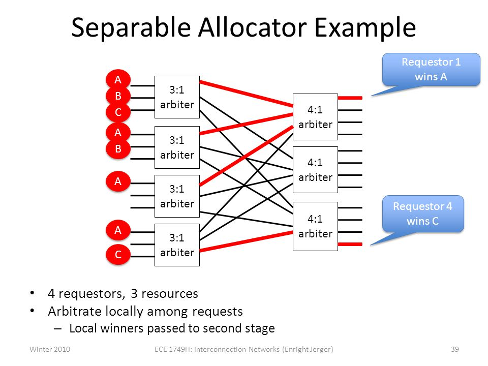 Separable Allocator Example 4 requestors, 3 resources Arbitrate locally among requests – Local winners passed to second stage 3:1 arbiter 4:1 arbiter Winter 201039ECE 1749H: Interconnection Networks (Enright Jerger) A A B B C C A A B B A A A A C C Requestor 1 wins A Requestor 4 wins C