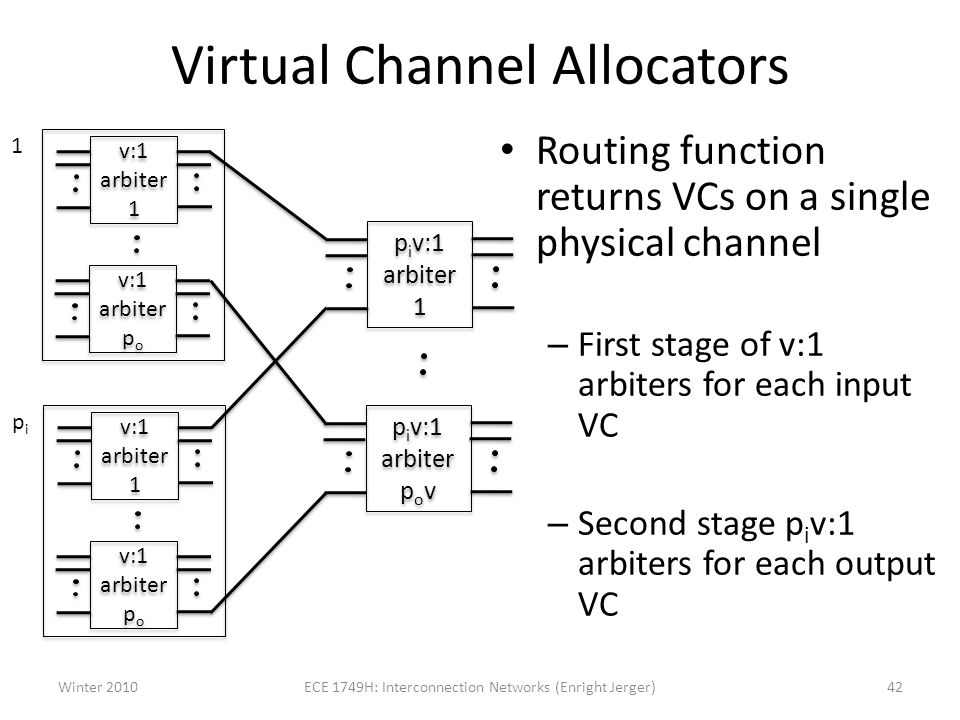 Virtual Channel Allocators Routing function returns VCs on a single physical channel – First stage of v:1 arbiters for each input VC – Second stage p i v:1 arbiters for each output VC Winter 2010ECE 1749H: Interconnection Networks (Enright Jerger)42 v:1 arbiter 1 v:1 arbiter p o 1 v:1 arbiter 1 v:1 arbiter p o pipi p i v:1 arbiter 1 p i v:1 arbiter p o v
