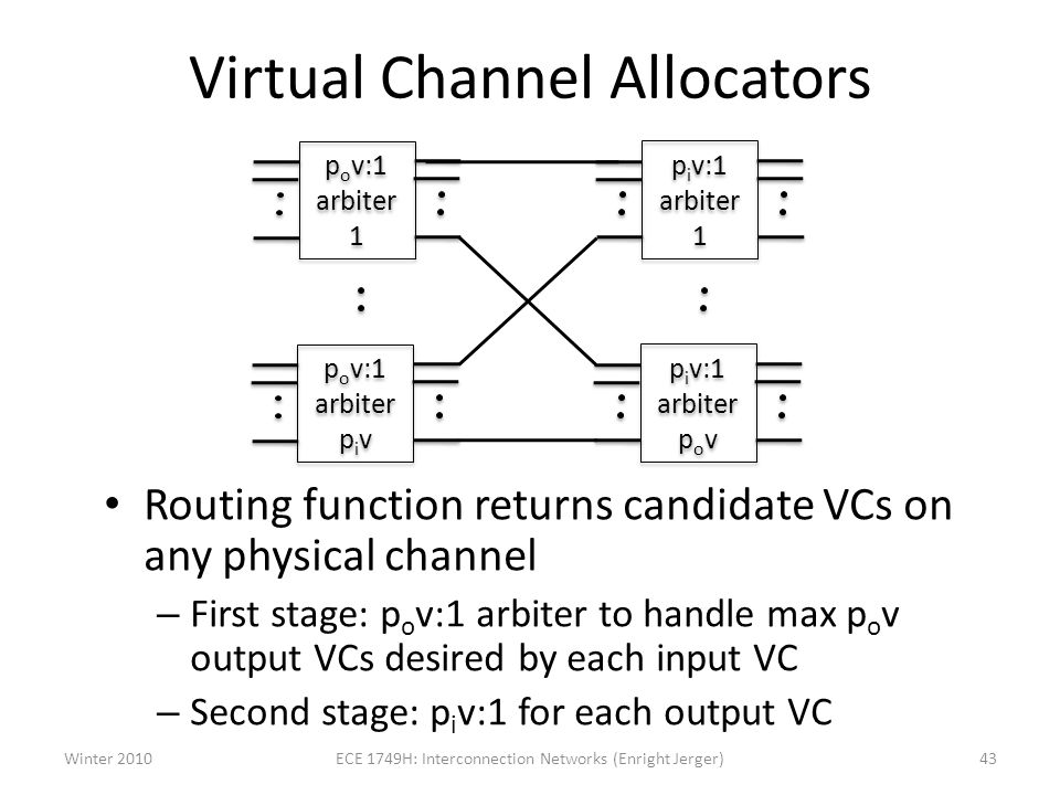 Virtual Channel Allocators Routing function returns candidate VCs on any physical channel – First stage: p o v:1 arbiter to handle max p o v output VCs desired by each input VC – Second stage: p i v:1 for each output VC Winter 2010ECE 1749H: Interconnection Networks (Enright Jerger)43 p o v:1 arbiter 1 p o v:1 arbiter p i v p i v:1 arbiter 1 p i v:1 arbiter p o v