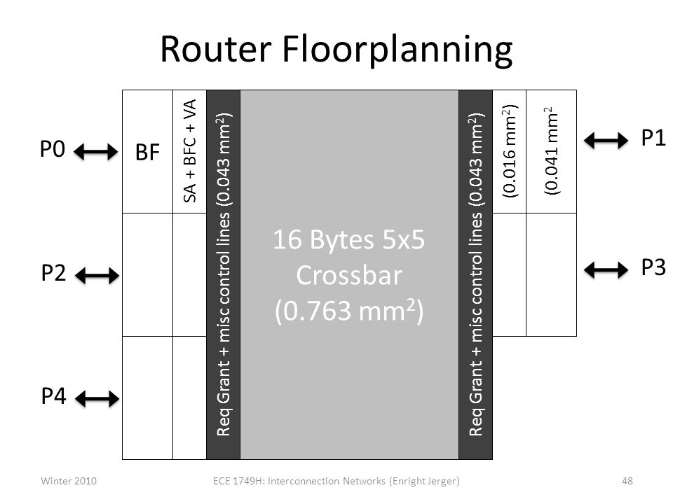 Router Floorplanning 16 Bytes 5x5 Crossbar (0.763 mm 2 ) Req Grant + misc control lines (0.043 mm 2 ) SA + BFC + VA (0.016 mm 2 ) BF P1 (0.041 mm 2 P3 P0 P2 P4 Winter 201048ECE 1749H: Interconnection Networks (Enright Jerger)