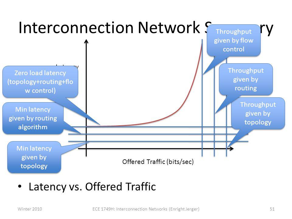 Interconnection Network Summary Latency vs.