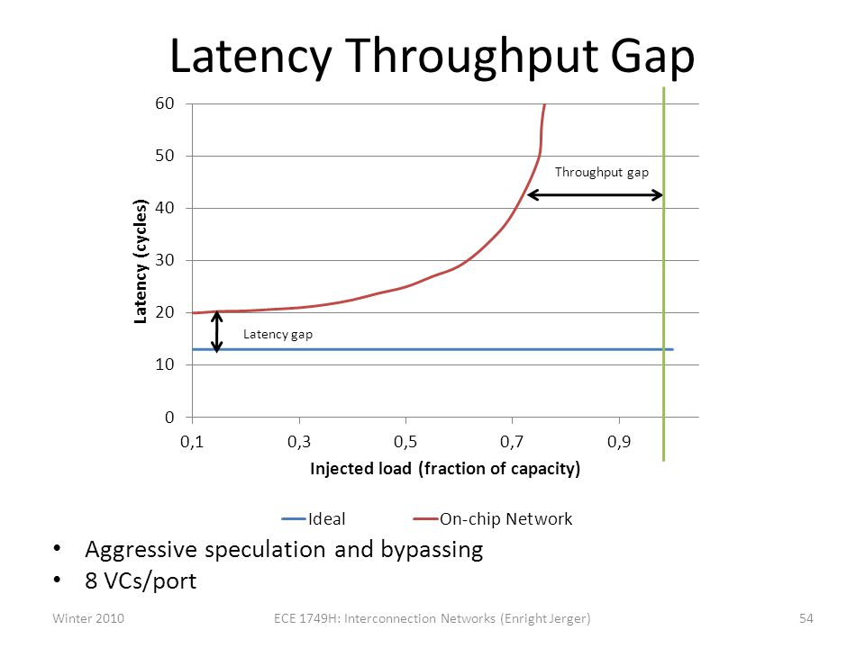 Latency Throughput Gap Aggressive speculation and bypassing 8 VCs/port Winter 2010ECE 1749H: Interconnection Networks (Enright Jerger)54 Throughput gap Latency gap