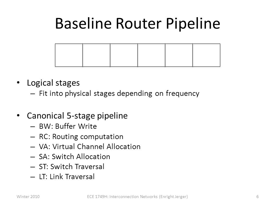 Baseline Router Pipeline Logical stages – Fit into physical stages depending on frequency Canonical 5-stage pipeline – BW: Buffer Write – RC: Routing computation – VA: Virtual Channel Allocation – SA: Switch Allocation – ST: Switch Traversal – LT: Link Traversal BW RC VA SA ST LT Winter 20106ECE 1749H: Interconnection Networks (Enright Jerger)