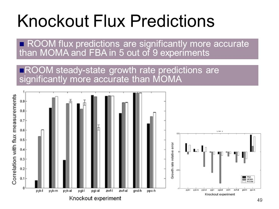 49 Knockout Flux Predictions ROOM flux predictions are significantly more accurate than MOMA and FBA in 5 out of 9 experiments ROOM steady-state growt