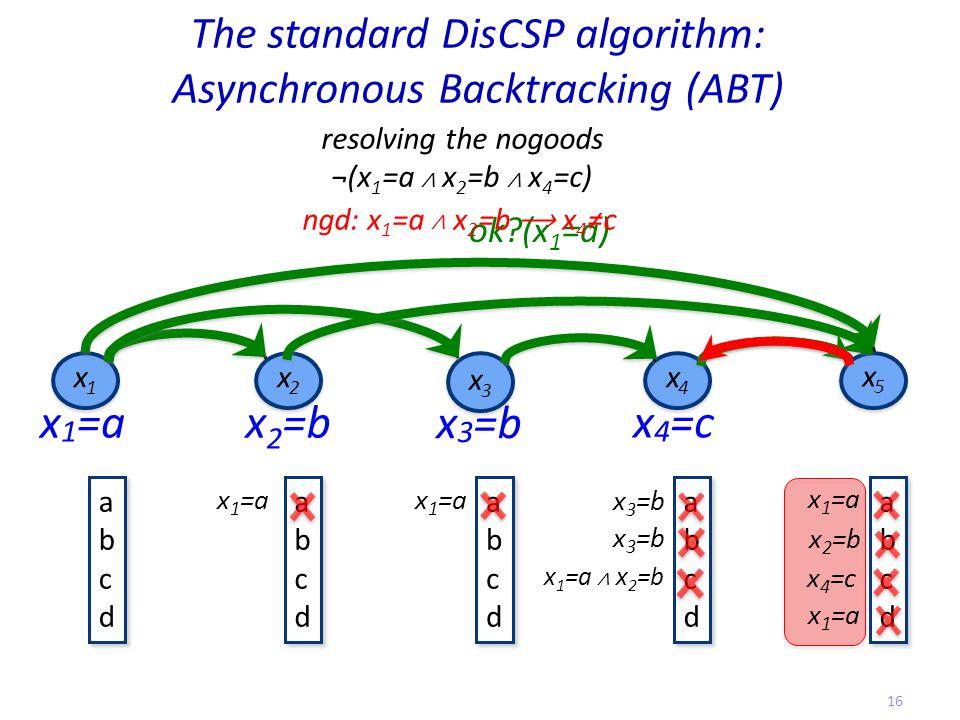 The standard DisCSP algorithm: Asynchronous Backtracking (ABT) x3x3 x3x3 x5x5 x5x5 x2x2 x2x2 x1x1 x1x1 x4x4 x4x4 x 1 =a ok (x 1 =a) abcdabcd abcdabcd abcdabcd abcdabcd abcdabcd abcdabcd abcdabcd abcdabcd abcdabcd abcdabcd x 1 =a x 2 =b x 3 =b x 4 =c x 3 =b x 2 =b x 4 =c resolving the nogoods ¬(x 1 =a ∧ x 2 =b ∧ x 4 =c) ngd: x 1 =a ∧ x 2 =b x 4 ≠c x 1 =a ∧ x 2 =b 16
