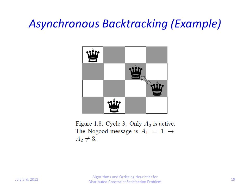 Asynchronous Backtracking (Example) July 3rd, 2012 Algorithms and Ordering Heuristics for Distributed Constraint Satisfaction Problem 19