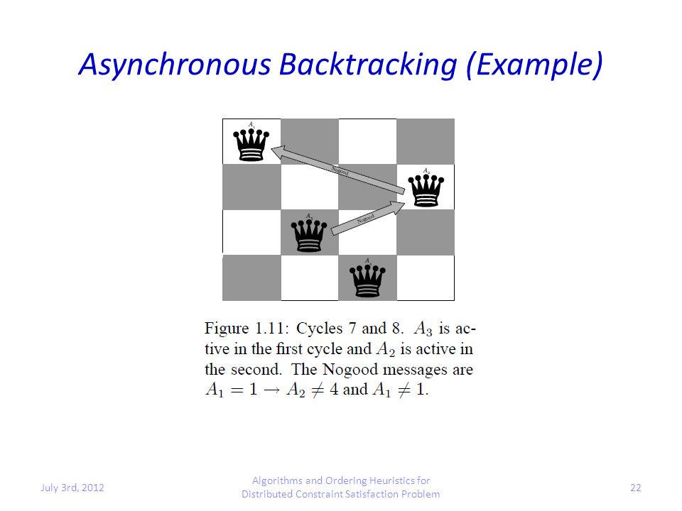 Asynchronous Backtracking (Example) July 3rd, 2012 Algorithms and Ordering Heuristics for Distributed Constraint Satisfaction Problem 22