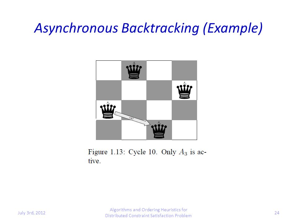 Asynchronous Backtracking (Example) July 3rd, 2012 Algorithms and Ordering Heuristics for Distributed Constraint Satisfaction Problem 24