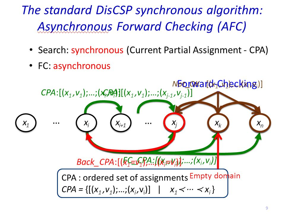 The standard DisCSP synchronous algorithm: Asynchronous Forward Checking (AFC) CPA:[(x 1,v 1 );…;(x i,v i )] Search: synchronous (Current Partial Assignment - CPA) CPA : ordered set of assignments CPA = {[(x 1,v 1 );…;(x i,v i )] | x 1 ≺ ··· ≺ x i } FC_CPA:[(x 1,v 1 );…;(x i,v i )] xjxj xjxj xnxn xnxn x1x1 x1x1 xkxk xkxk xixi xixi x i+1 … … xkxk xkxk Forward-Checking Empty domain FC: asynchronous Not_OK : [(x 1,v 1 ),…,(x i,v i )] xjxj xjxj xnxn xnxn xkxk xkxk CPA:[(x 1,v 1 );…;(x j-1,v j-1 )] Back_CPA:[(x 1 =v 1 ),…,(x i =v i )] 9