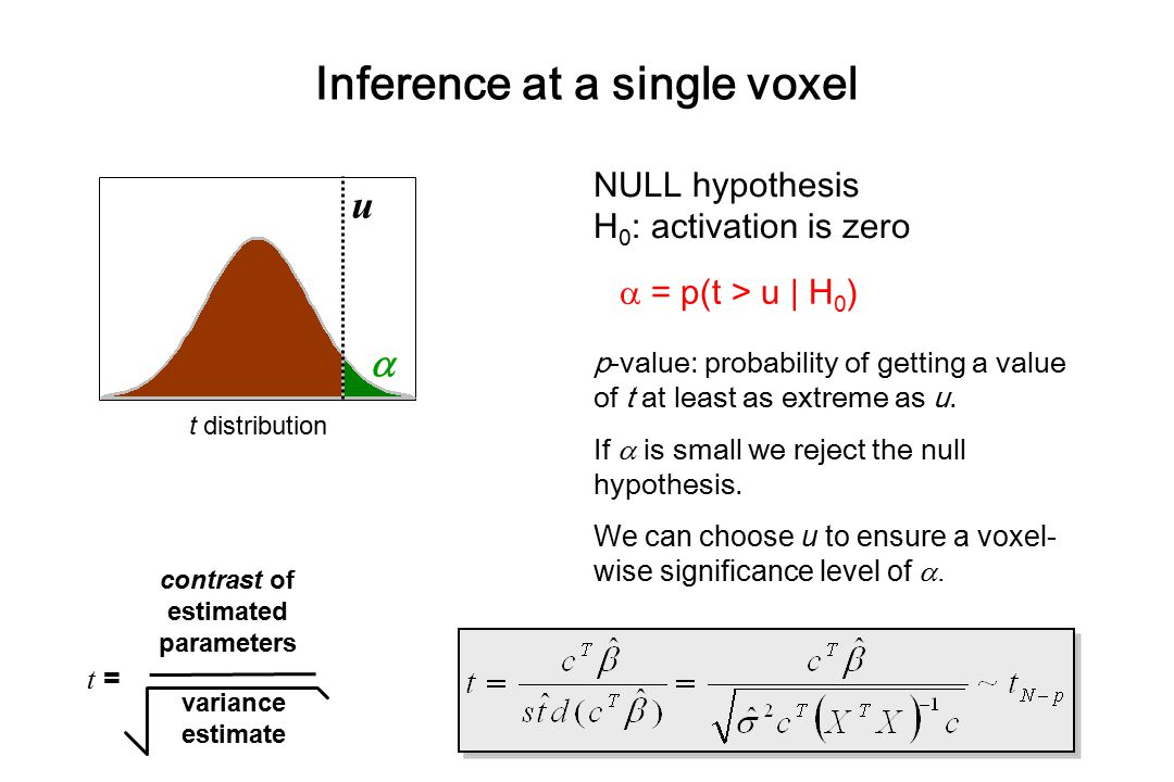 Euler characteristic (EC) Topological measure –threshold an image at u -EC  # blobs -at high u: p (blob) = E [EC] therefore (under H 0 ) FWE,  = E [EC]