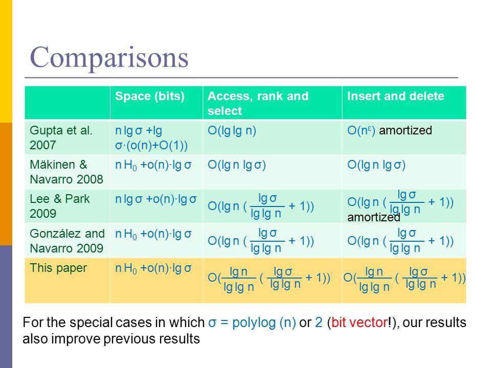 Comparisons Space (bits)Access, rank and select Insert and delete Gupta et al.