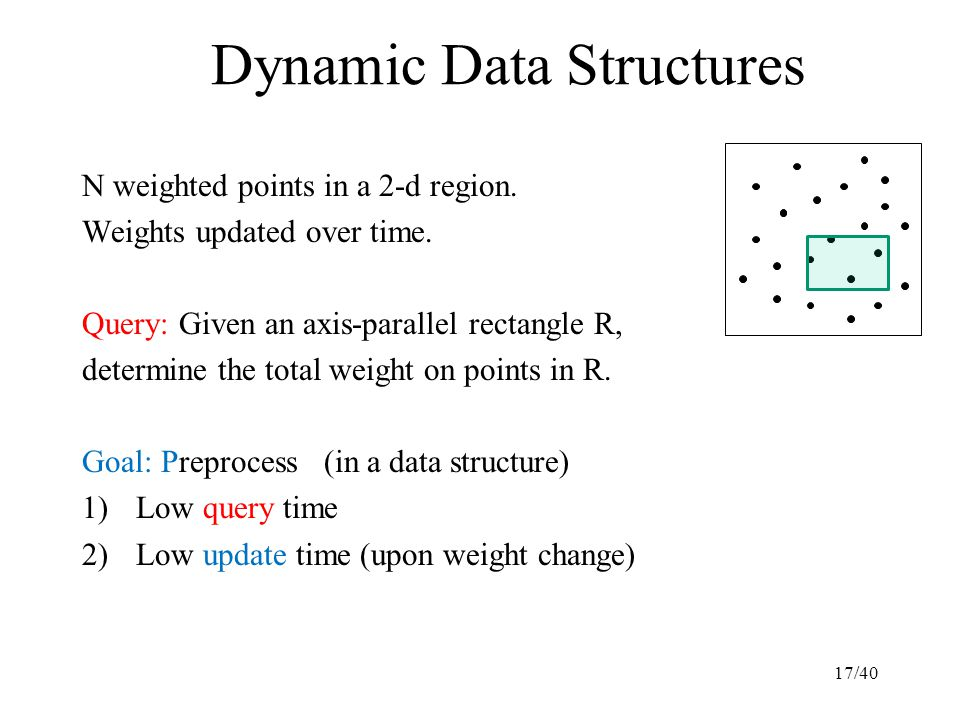 Dynamic Data Structures N weighted points in a 2-d region. Weights updated over time. Query: Given an axis-parallel rectangle R, determine the total w