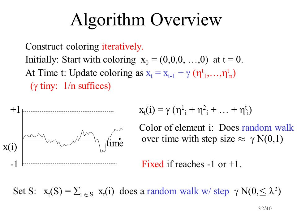Algorithm Overview Construct coloring iteratively. Initially: Start with coloring x 0 = (0,0,0, …,0) at t = 0. At Time t: Update coloring as x t = x t