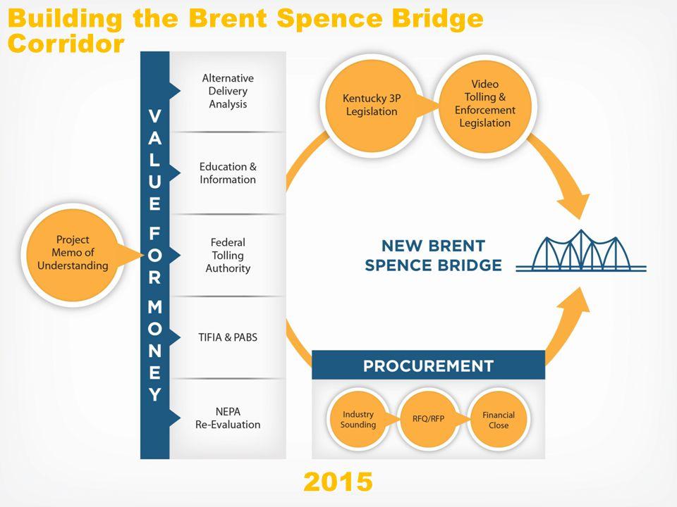 Steps To Building Our Bridge Building the Brent Spence Bridge Corridor 2015