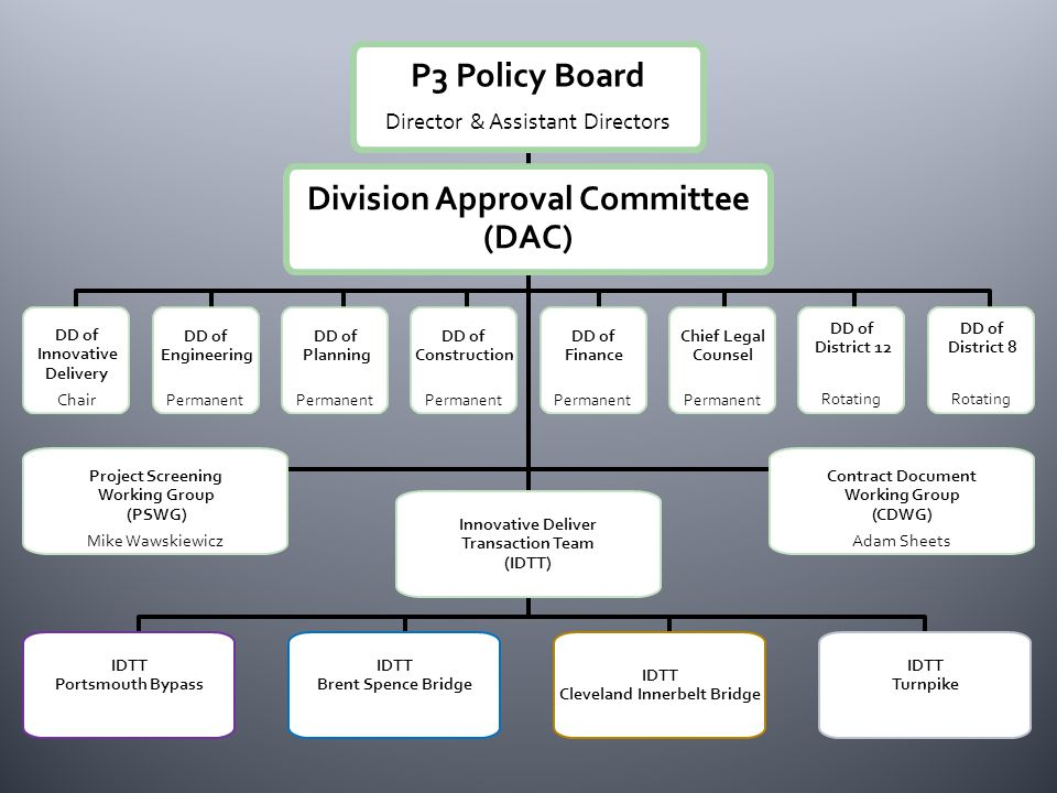 P3 Policy Board Director & Assistant Directors Division Approval Committee (DAC) Project Screening Working Group (PSWG) Mike Wawskiewicz Innovative Deliver Transaction Team (IDTT) Contract Document Working Group (CDWG) Adam Sheets DD of District 8 Rotating DD of District 12 Rotating Chief Legal Counsel Permanent DD of Finance Permanent DD of Construction Permanent DD of Planning Permanent DD of Engineering Permanent DD of Innovative Delivery Chair IDTT Portsmouth Bypass IDTT Cleveland Innerbelt Bridge IDTT Turnpike IDTT Brent Spence Bridge