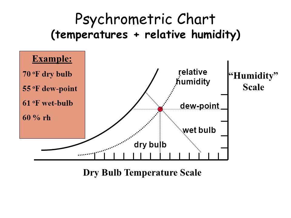 Psychrometric Chart (temperatures + relative humidity) Dry Bulb Temperature Scale Humidity Scale dew-point wet bulb dry bulb Example: 70 o F dry bulb 55 o F dew-point 61 o F wet-bulb 60 % rh relative humidity