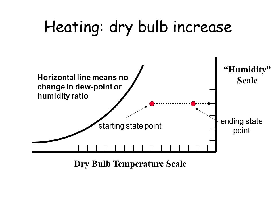 Heating: dry bulb increase Dry Bulb Temperature Scale Humidity Scale ending state point starting state point Horizontal line means no change in dew-point or humidity ratio