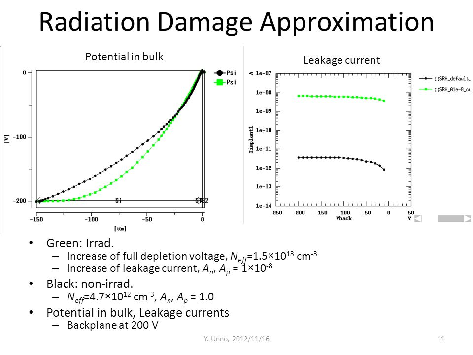 Radiation Damage Approximation Green: Irrad. – Increase of full depletion voltage, N eff =1.5×10 13 cm -3 – Increase of leakage current, A n, A p = 1×