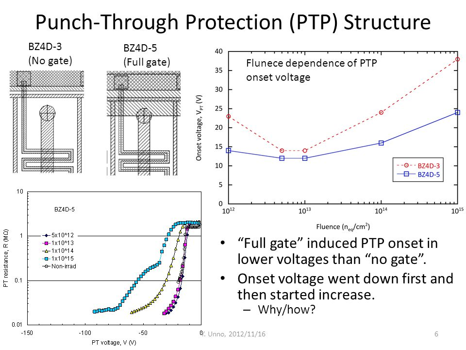 TCAD Simulation Semiconductor Technology Computer-Aided Design (TCAD) tool – ENEXSS 5.2, developed by SELETE in Japan – Device simulation part: HyDeLEOS N-in-p strip sensor – 75 µm pitch, p-stop 4x10 12 cm -2 – 150 µm thickness – p-type bulk, N eff =4.7×10 12 cm -3, V FDV =80 V at 150 µm Radiation damage approximation: – Increase of acceptor-like state → Bulk resistivity – Increase of leakage current → SRH model tuning – Increase of interface charge → Fixed oxide charge Y.