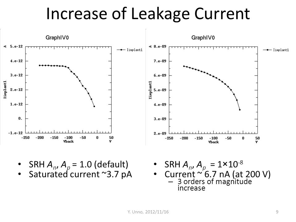 Increase of Leakage Current SRH A n, A p = 1.0 (default) Saturated current ~3.7 pA SRH A n, A p = 1×10 -8 Current ~ 6.7 nA (at 200 V) – 3 orders of ma