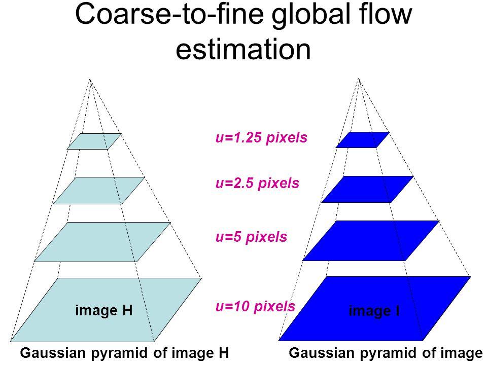 image I image H Gaussian pyramid of image HGaussian pyramid of image I image I image H u=10 pixels u=5 pixels u=2.5 pixels u=1.25 pixels Coarse-to-fin
