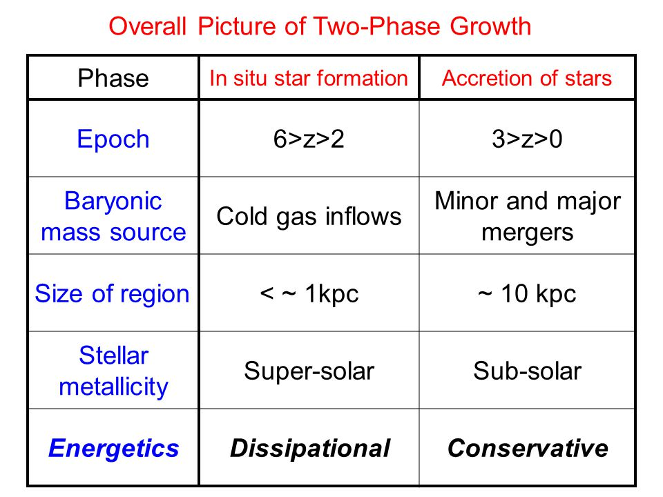 Phase In situ star formationAccretion of stars Epoch6>z>23>z>0 Baryonic mass source Cold gas inflows Minor and major mergers Size of region< ~ 1kpc~ 10 kpc Stellar metallicity Super-solarSub-solar EnergeticsDissipationalConservative Overall Picture of Two-Phase Growth