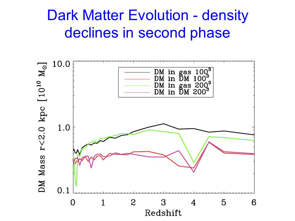 Dark Matter Evolution - density declines in second phase