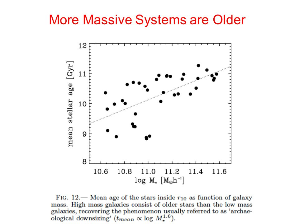 More Massive Systems are Older
