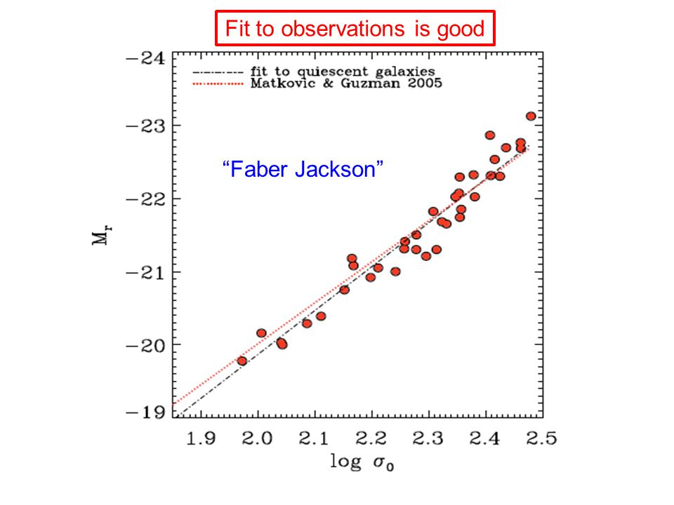 Fit to observations is good Faber Jackson