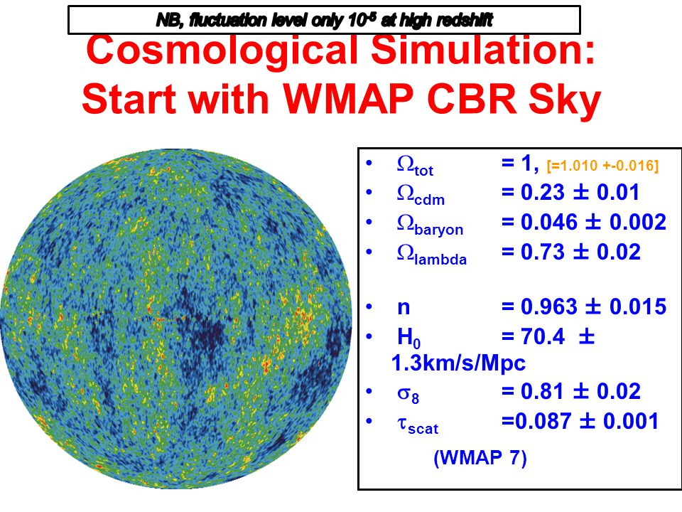 Cosmological Simulation: Start with WMAP CBR Sky  tot = 1, [=1.010 +-0.016]  cdm = 0.23 ± 0.01  baryon = 0.046 ± 0.002  lambda = 0.73 ± 0.02 n= 0.963 ± 0.015 H 0 = 70.4 ± 1.3km/s/Mpc  8 = 0.81 ± 0.02  scat =0.087 ± 0.001 (WMAP 7)