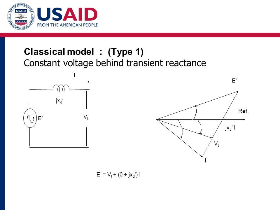 I E' = V t + (0 + jx d ') I E' VtVt jx d ' I Ref. VtVt I E' jx d ' + - Classical model : (Type 1) Constant voltage behind transient reactance