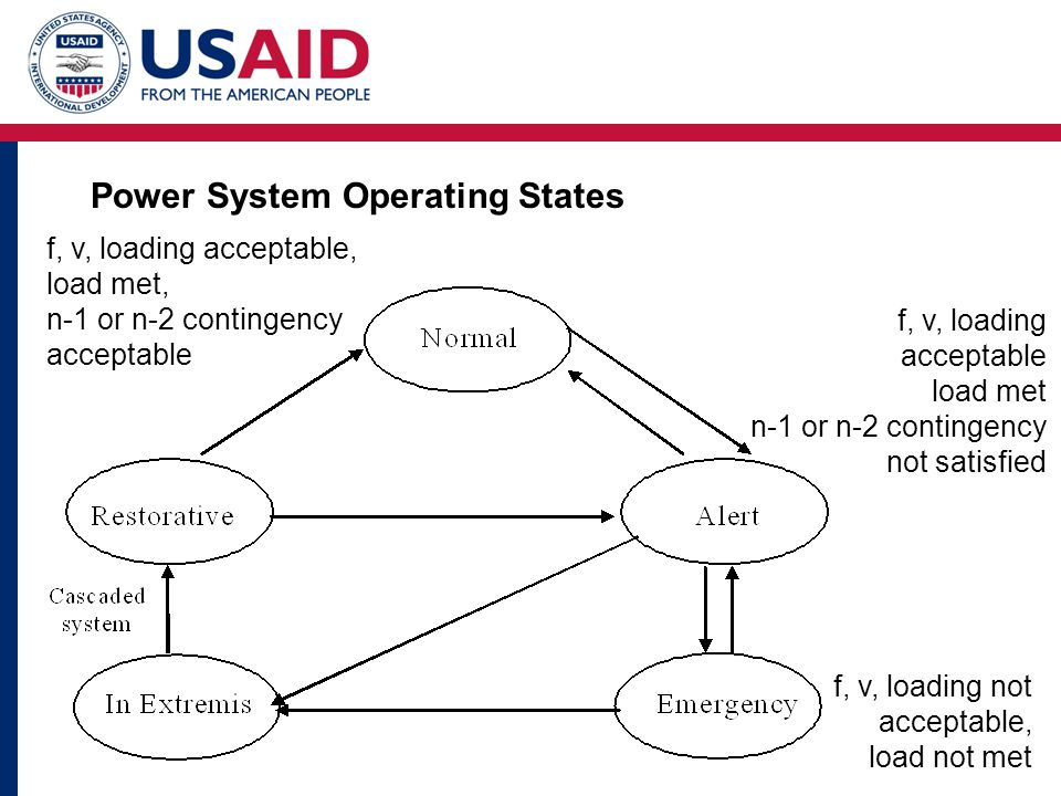 f, v, loading acceptable, load met, n-1 or n-2 contingency acceptable f, v, loading acceptable load met n-1 or n-2 contingency not satisfied f, v, loading not acceptable, load not met Power System Operating States