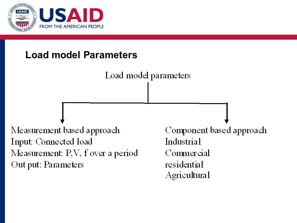 Load model Parameters
