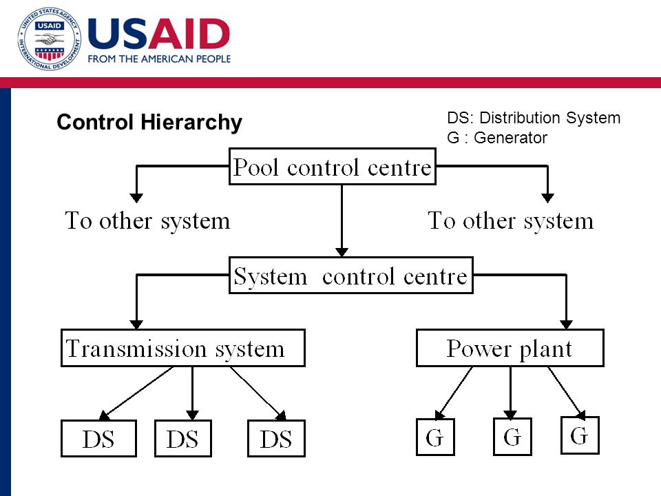 DS: Distribution System G : Generator Control Hierarchy
