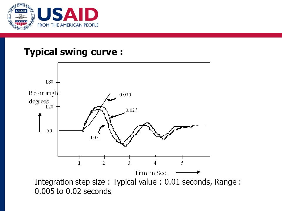 Integration step size : Typical value : 0.01 seconds, Range : 0.005 to 0.02 seconds Typical swing curve :