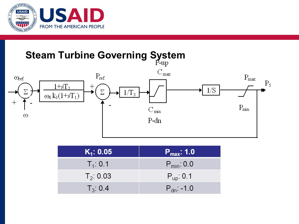 Steam Turbine Governing System K 1 : 0.05P max : 1.0 T 1 : 0.1P min : 0.0 T 2 : 0.03P up : 0.1 T 3 : 0.4P dn : -1.0