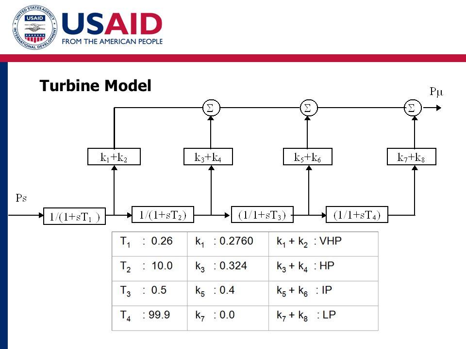 Turbine Model