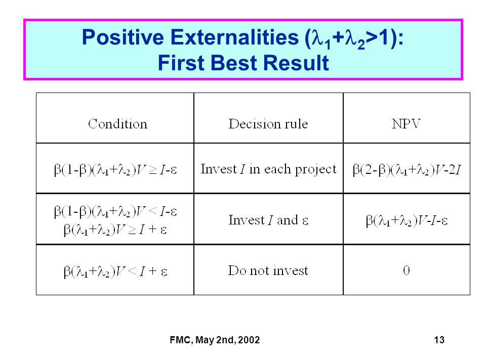 FMC, May 2nd, 200213 Positive Externalities ( 1 + 2 >1): First Best Result