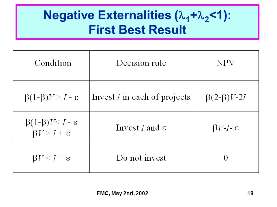 FMC, May 2nd, 200219 Negative Externalities ( 1 + 2 <1): First Best Result