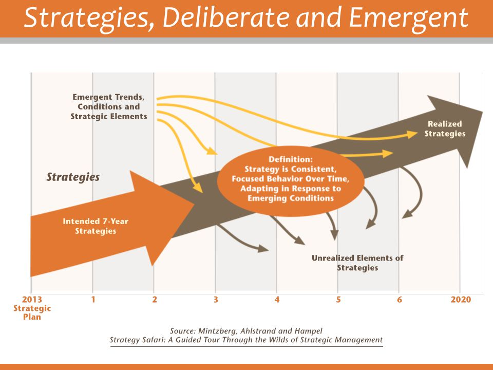 Strategies, Deliberate and Emergent