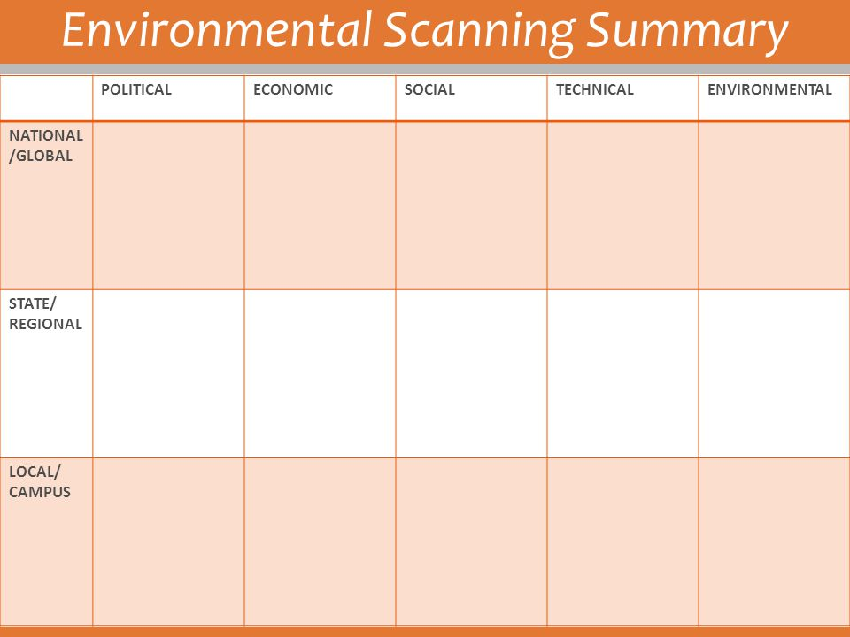 Environmental Scanning Summary POLITICALECONOMICSOCIALTECHNICALENVIRONMENTAL NATIONAL /GLOBAL STATE/ REGIONAL LOCAL/ CAMPUS