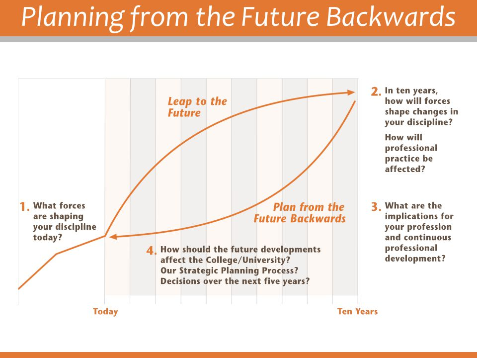 Planning from the Future Backwards