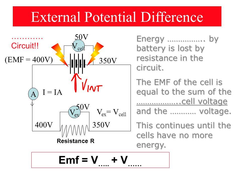 Emf = V …..+ V …… External Potential Difference ………… Circuit!.