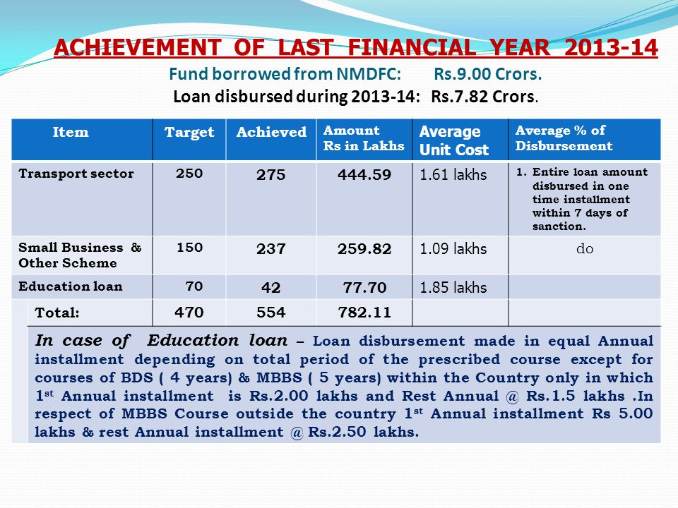 ACHIEVEMENT OF LAST FINANCIAL YEAR 2013-14 Fund borrowed from NMDFC: Rs.9.00 Crors. Loan disbursed during 2013-14: Rs.7.82 Crors. ItemTargetAchieved A