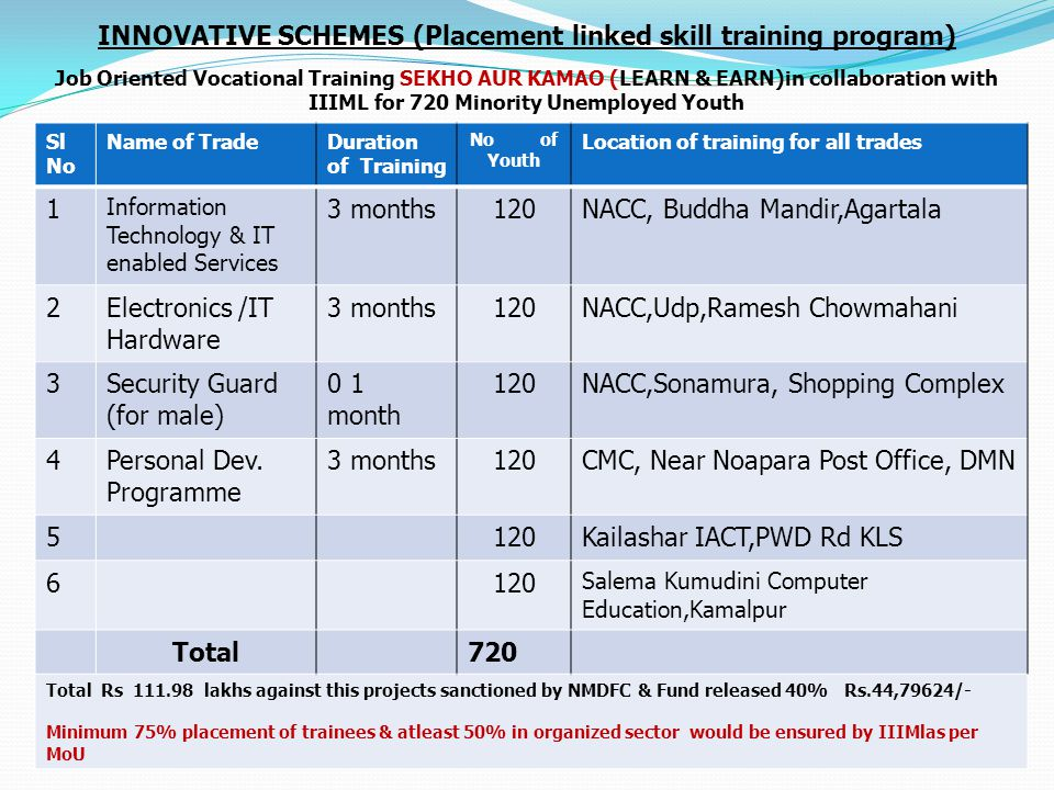 INNOVATIVE SCHEMES (Placement linked skill training program) Job Oriented Vocational Training SEKHO AUR KAMAO (LEARN & EARN)in collaboration with IIIM