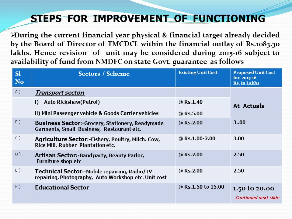 STEPS FOR IMPROVEMENT OF FUNCTIONING  During the current financial year physical & financial target already decided by the Board of Director of TMCDC