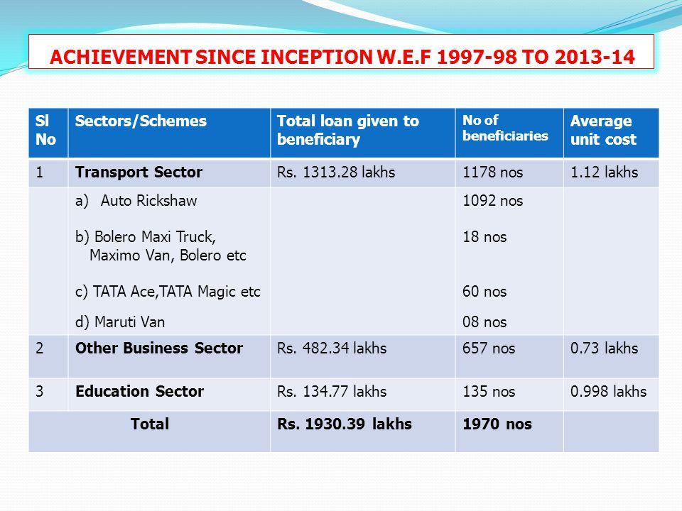 ACHIEVEMENT SINCE INCEPTION W.E.F 1997-98 TO 2013-14 Sl No Sectors/SchemesTotal loan given to beneficiary No of beneficiaries Average unit cost 1Trans