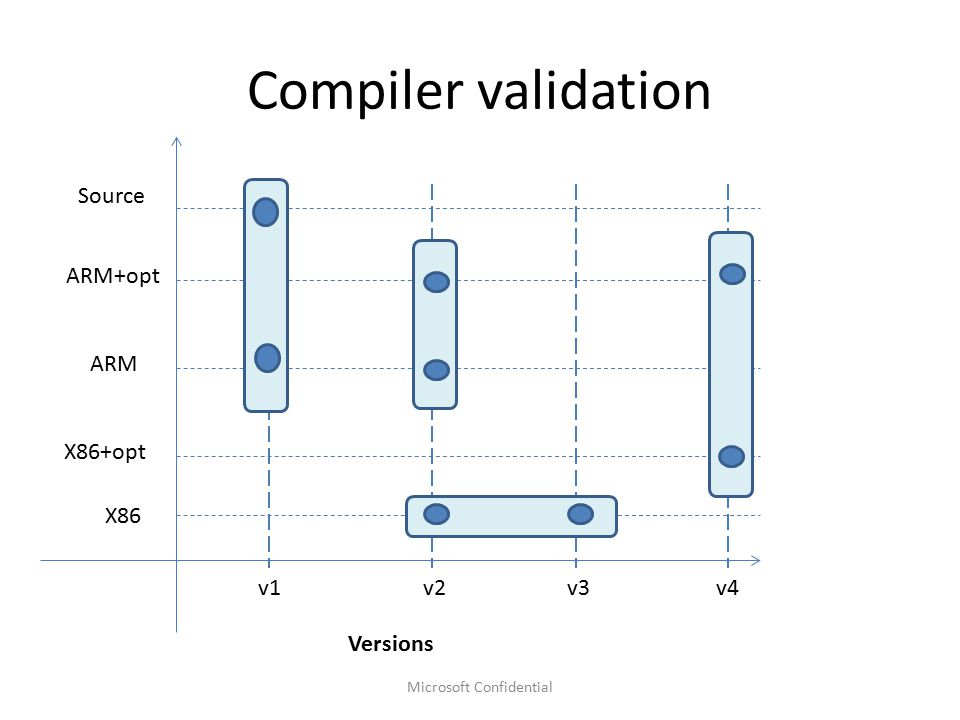 Compiler validation Microsoft Confidential X86 ARM ARM+opt Source v1v2v3 Versions X86+opt v4