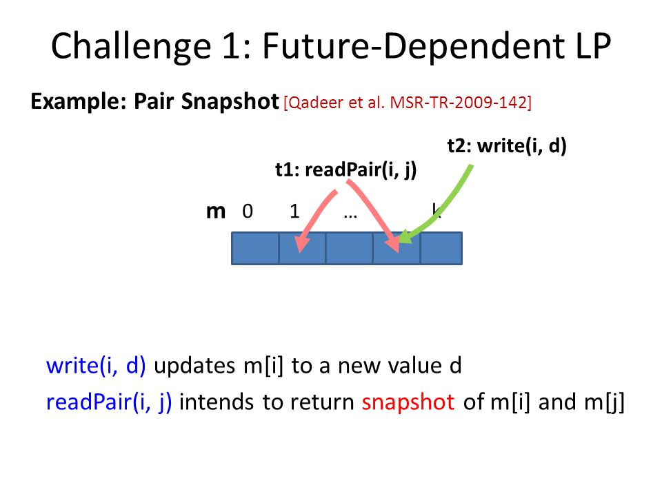 Challenge 1: Future-Dependent LP m 01…k t2: write(i, d) t1: readPair(i, j) write(i, d) updates m[i] to a new value d [Qadeer et al.