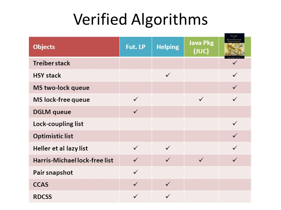 Verified Algorithms ObjectsFut.